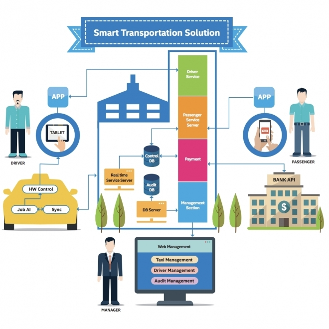 Transcode Creates a Vehicle Fleet Management solution with Intel IoT Gateway