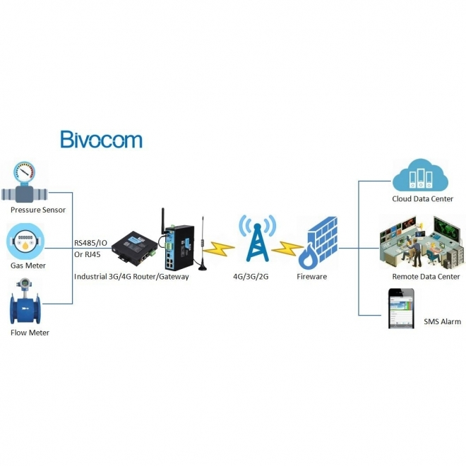 Bivocom Make Gas Metering/ Pipeline More Smarter