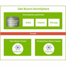 Cloud Approach Increases Productivity, Lowers TCO