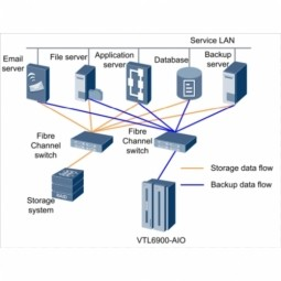 New Backup System Solves Legacy Problems