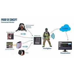 Wearables for Connected Workers