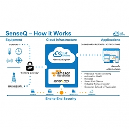 IoT Systems & InControl Engineering: Integrating Smart Sensors & Industrial IoT