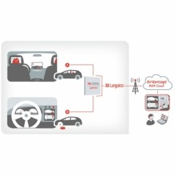 Keeping Electric Vehicles Running With AirVantage Smart Automation