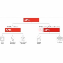SML Intelligent Inventory Solutions