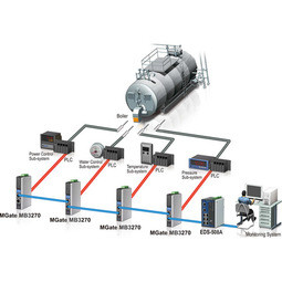 Boiler Control System for Plastic Manufacturing Applications