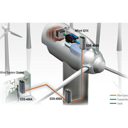 Remote Monitoring and Control for a Windmill Generator