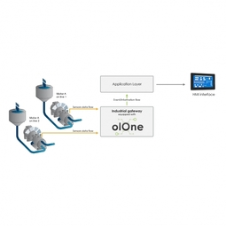 olOne for Condition Monitoring