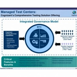 Testing Engagement for a Fortune 500 Manufacturing Company