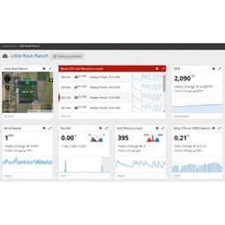 Smart, Connected Applications Maximize Agricultural Business Performance