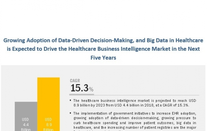 Healthcare Business Intelligence Market : Industry Growth