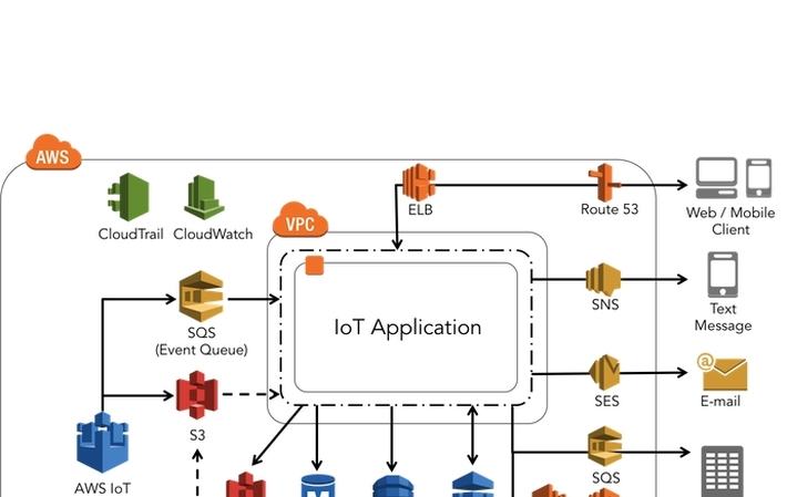5 Best Practices For Running IoT Solutions at Scale on AWS