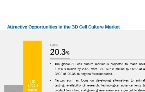 3D Cell Culture Market - Global Forecast 2022 by Application, Product & End User
