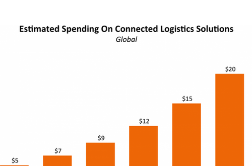 How IoT logistics will revolutionize supply chain management