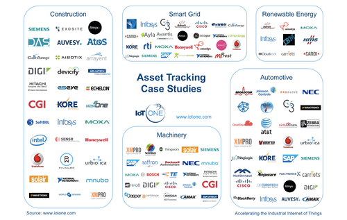 IoT ONE Index: Asset Tracking Case Studies