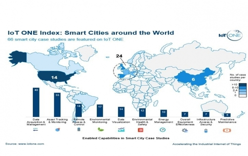 Iot guides iot one iot one index smart cities around the world gumiabroncs Choice Image