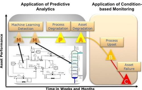 Predictive Maintenance or Predictive Operations?