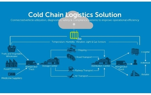 The IoT will Save Lives though Cold-Chain Logistics Management