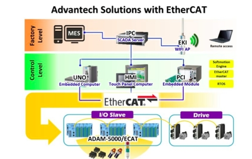 Using EtherCAT for Industrial Control Communications
