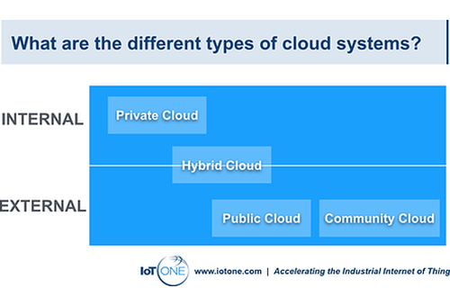 What's the difference between internal and external clouds?