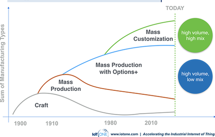 76dede47 How to achieve Mass Customization? | IoT ONE