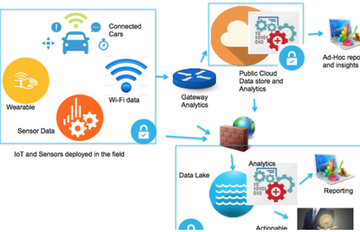 Kết quả hình ảnh cho IoT analytics guide: What to expect from Internet of Things data