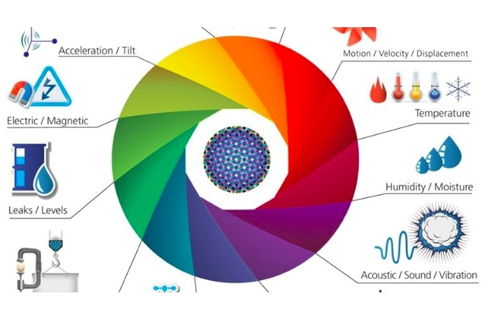 Internet of Things: Sensors & Sensing | IoT ONE