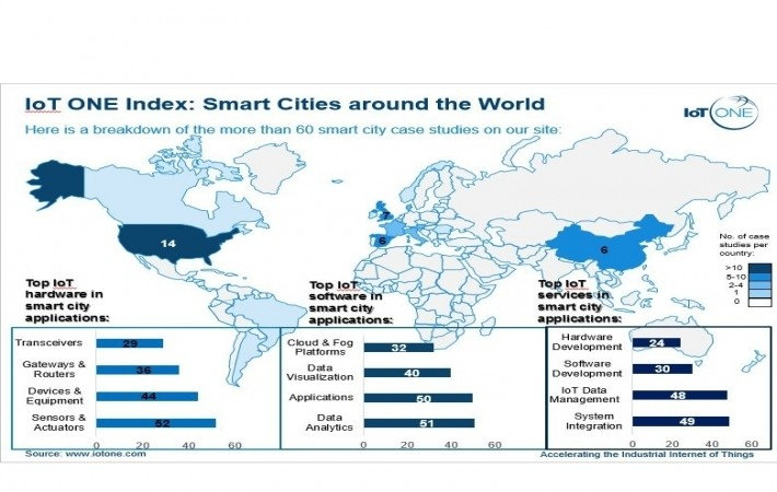 Iot one index smart cities around the world iot one gumiabroncs Gallery