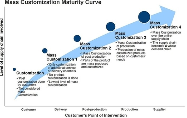 489f8f64 Mapping the Mass Customization Maurity Curve | IoT ONE