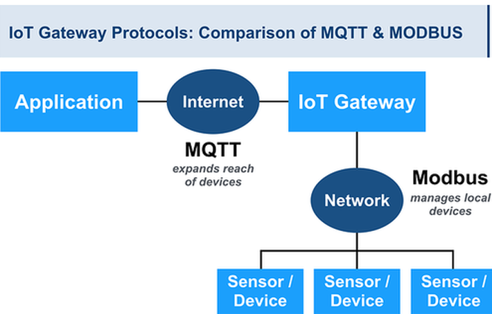 MQTT and Modbus - the perfect match? | IoT ONE