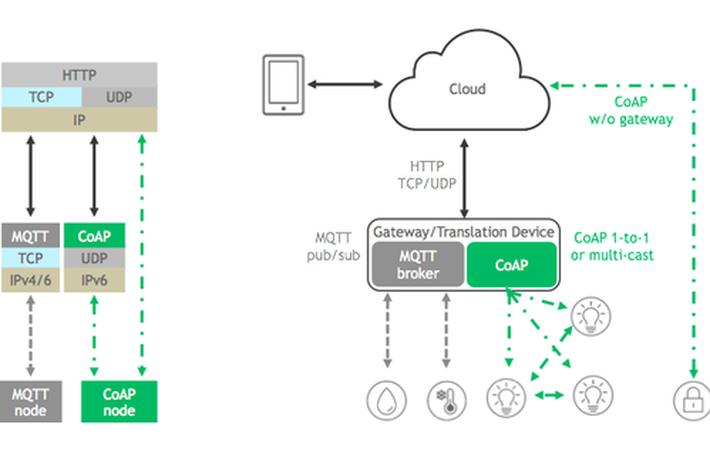The IoT communication protocols   IoT ONE