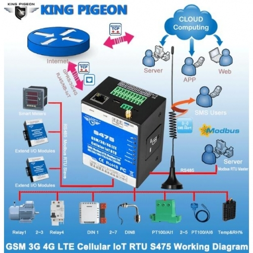 IOT Factory - 2G/3G/4G/NB-IoT Modules Remote Access Control