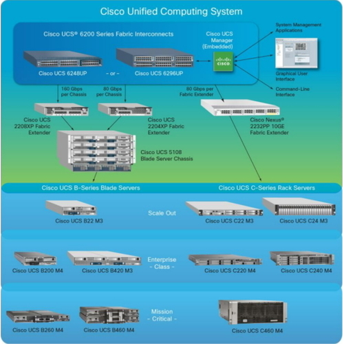 Cisco Blade Server | IoT ONE