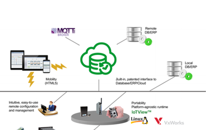 8 Online MQTT Brokers: Your IoT (Connected Objects) in the