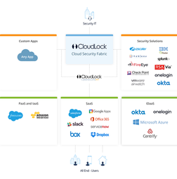 CloudLock Cloud Security Fabric
