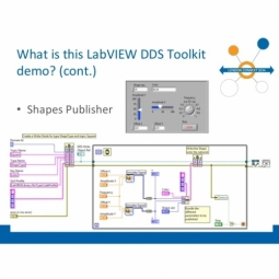 RTI DDS Toolkit for LabVIEW