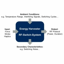 Energy Harvesting (EH)