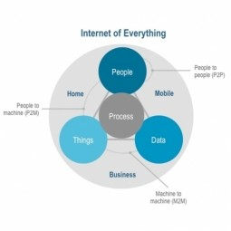 Internet of Everything (IoE)