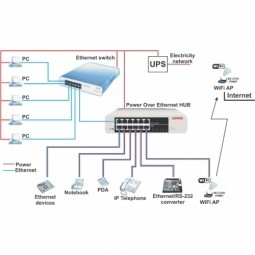 power over ethernet poe iot one