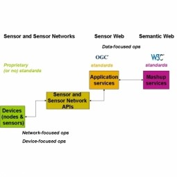 Semantic Sensor Web (SSW)