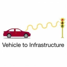 Vehicle-to-Infrastructure (V2I)