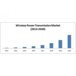 Wireless Power (WP)