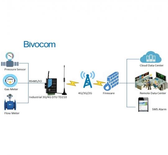 Bivocom Make Gas Metering/ Pipeline More Smarter | IoT ONE