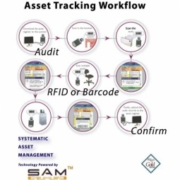 Asset Tracking (AT)