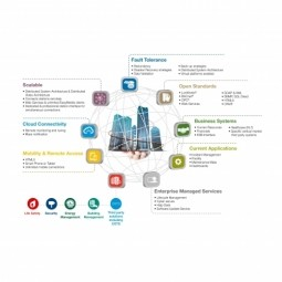 Building Automation Control Bac System