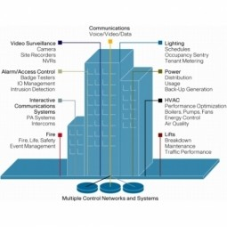 Building Automation and Controls (BAC) | Building Management System (BMS)