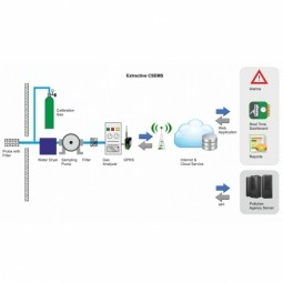 Continuous Emission Monitoring Systems (CEMS)