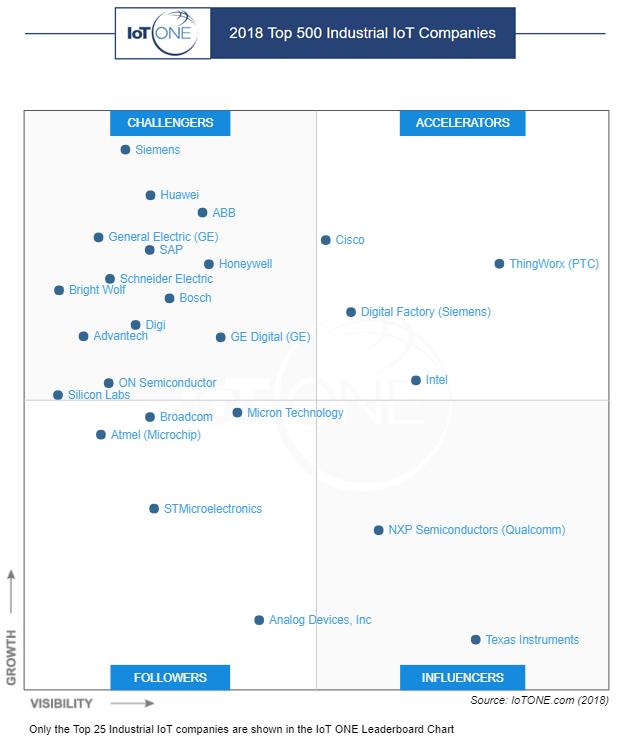IoT ONE 500 | 2018 Top 500 Industrial IoT Companies