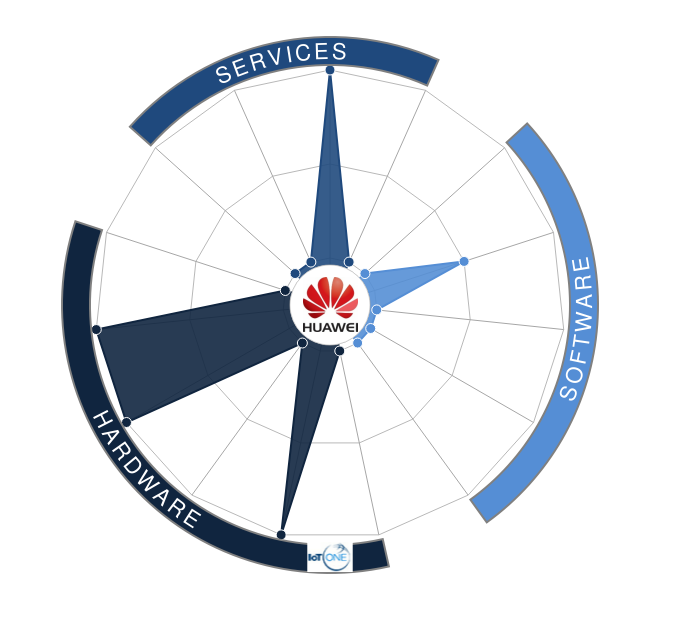 Bae Systems Vs Cisco Vs Siemens Vs Huawei Vs Fujitsu Vs Qualcomm Vs