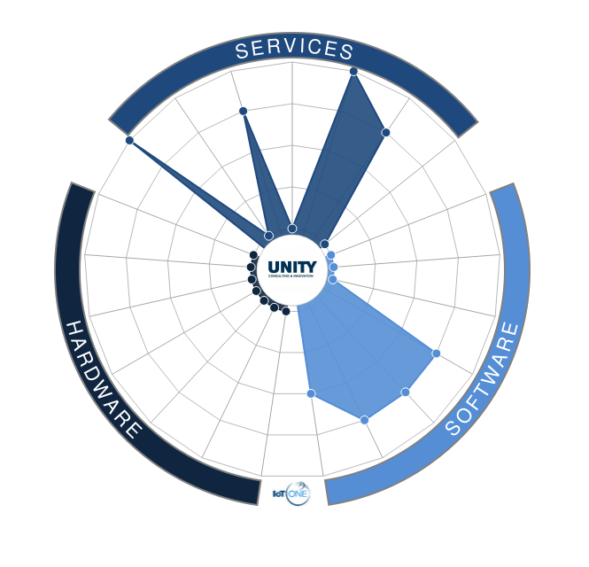 UNITY Consulting