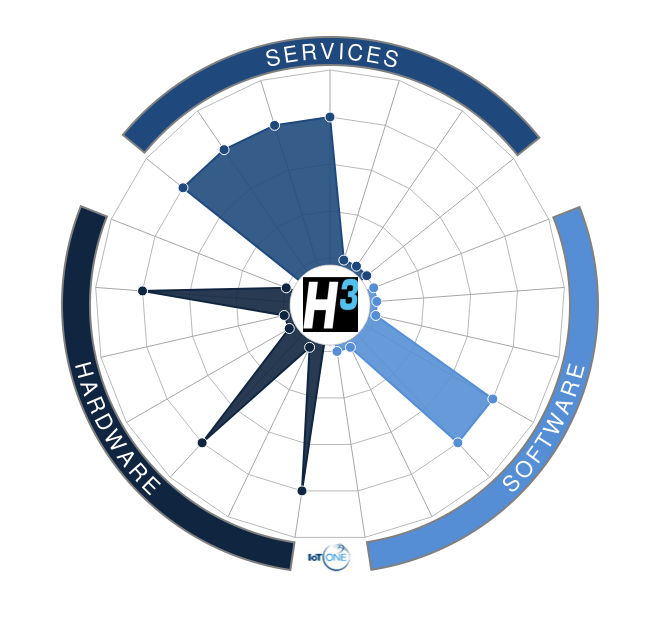 H3 Dynamics Holdings